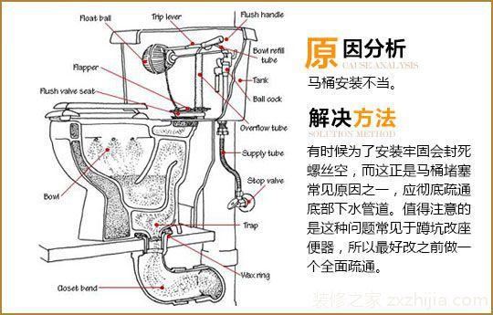 马桶防堵注意事项 其实通过马桶的结构图可以让我们很清晰的发现厕所堵塞的原因,还有应该怎么处理相关的情况,整个原理是什么。厕所管道就是一个非常简单的排水管道,只是在接通马桶的时候会考虑到防臭,所以有拐弯的设计,偶尔会出现堵塞的情况。需要特别注意的是冬天最好不要把带有油渍的水倒入马桶,容易凝固,不易疏通。 编后语:对卫生间马桶堵塞的解决方法就同大家分享到这里。我们在遇到马桶堵塞的情况的时候就知道怎么办了,可以先试着自己弄弄,实在不行再找师傅。看了上面的马桶结构图相信你应该对疏通马桶会更有信心的。