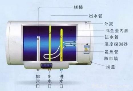 5℃的波动,那如果老式的燃气热水器可能无法做到恒温;        ②  热