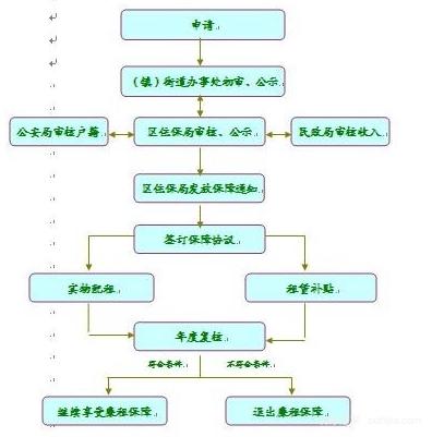 北京公租房申请条件