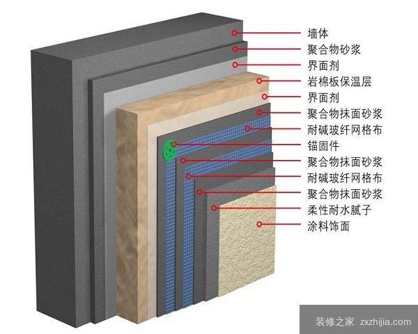 外墙防火岩棉板