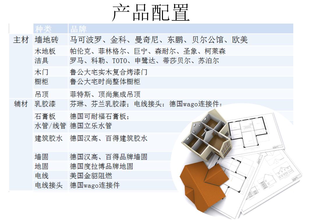产品主材辅料配置