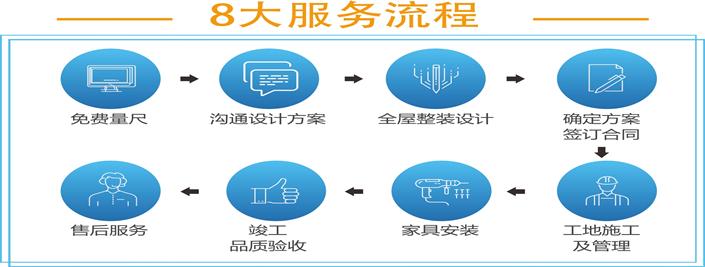 8大服务流程
