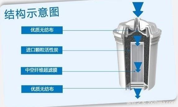 纯水机滤芯