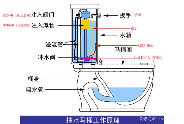 马桶的冲水原理图_虹吸式马桶的原理是根据了虹吸现象   ,是借助冲洗水在马桶中的排污管道内充满水后构成的,能快速的将污物排走.